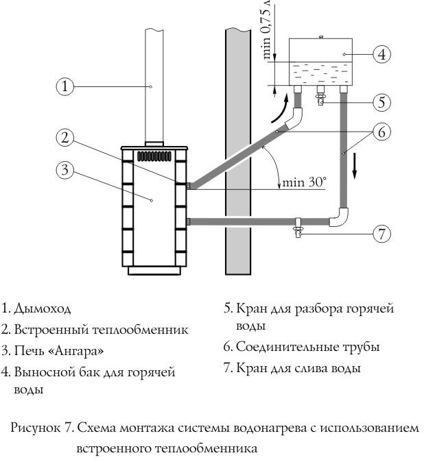 Установка навесного бака на печь с теплообменником теплообменник пластинчатый пять
