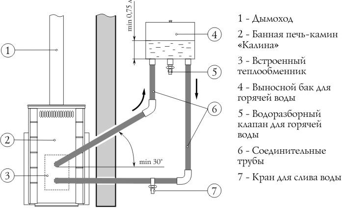 Устройство теплообменника в сауне спирального теплообменника