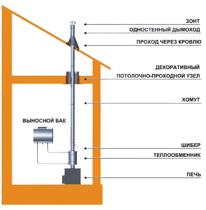 Почему нет нагрева воды через теплообменник по трубам печь банная везувий теплообменник кги-56 купить в туле